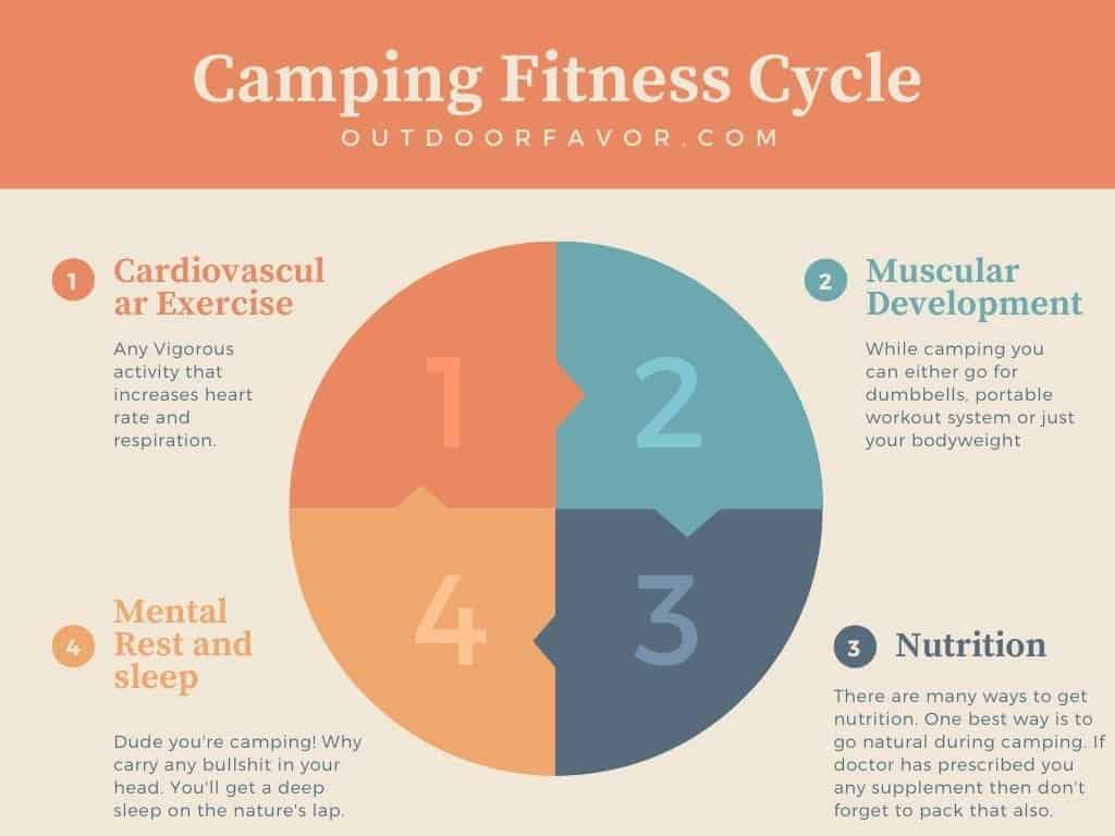 Camping-Fitness-Cycle